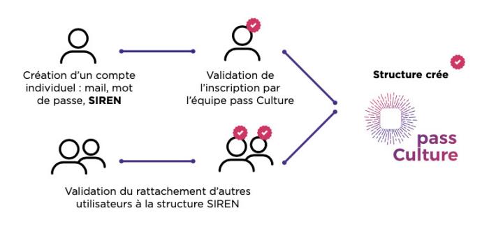 Schéma illustrant le parcours pour inscrire sa structure sur la plateforme pro du pass Culture